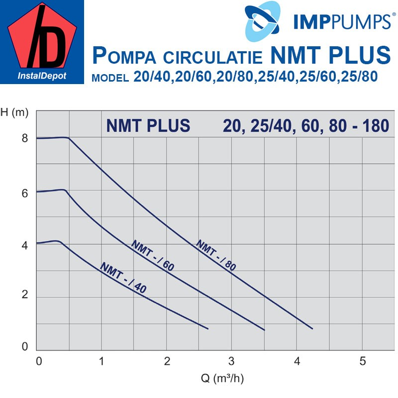Pompa de circulatie IMP PUMPS NMT PLUS 25/40-130
